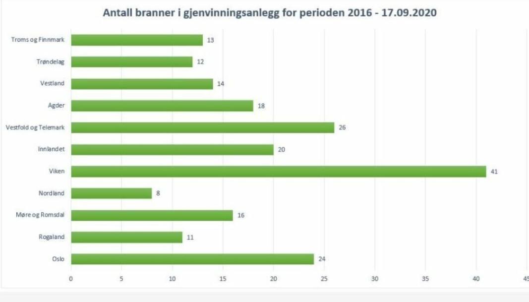 Oversikt over antall branner i avfallsanlegg i perioden 2016 til september 2020.