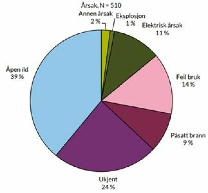 Registrert brannårsak for 510 dødsbranner i perioden 2005 – 2014. Årsaker som utgjør < 1 % av alle saker er ekskludert fra denne figuren.
