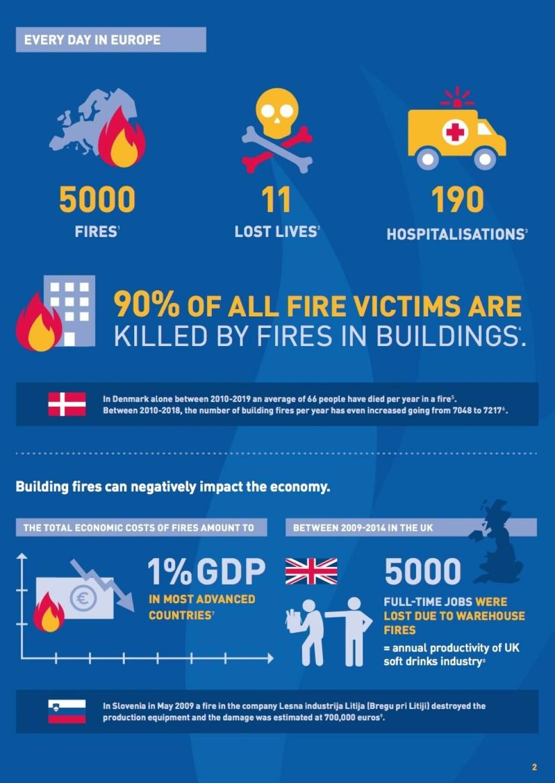 Brannstatistikk for hver enkelt dag i hele Europa