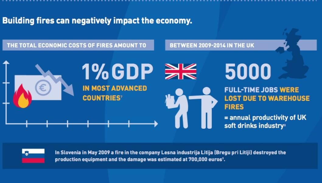 Økonomiske konsekvenser av branner.