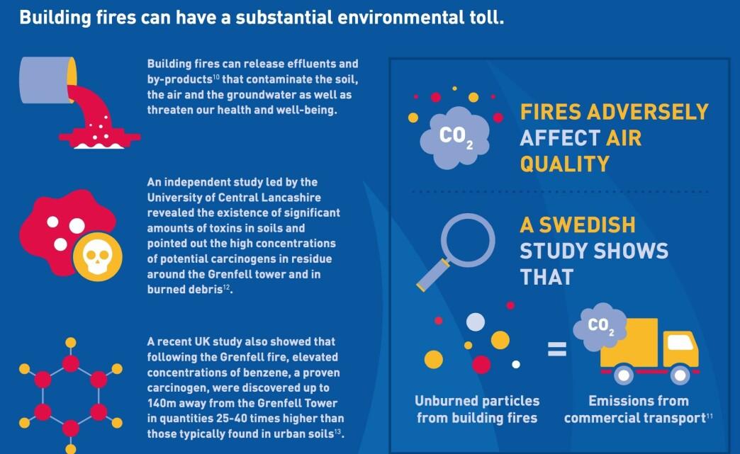 Ulike miljøaspekter ved brann.