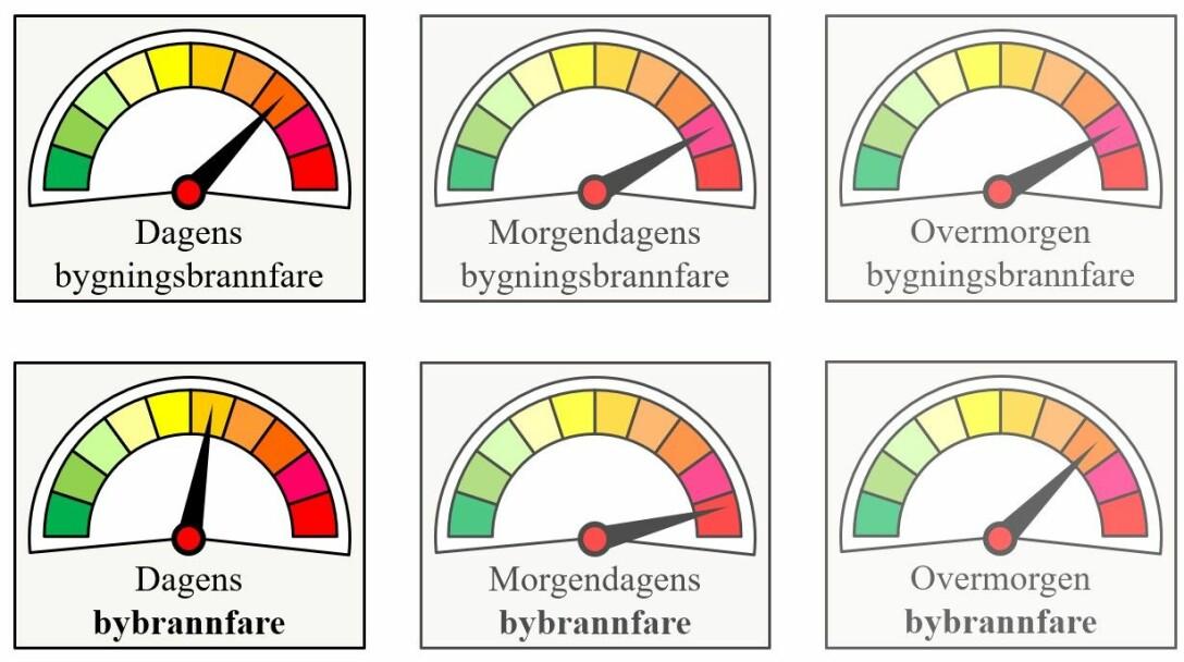 Bildet viser en mulig måte å presentere resultatene fra DYNAMIC på. Å lage en risikoindikator for brann i enkeltbygg ut fra beregningene for tørrhet i bygninger for selve dagen og de påfølgende dagene, ved hjelp av værmelding. Deretter kan man varsle faren for bybrann ut fra hvor mye vind som er meldt. Brannvesenet velger hvilket format de ønsker resultatene presentert på, men dette er ett av de mulige formatene.
