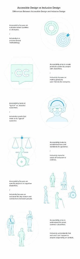 Figuren viser forskjellen mellom tilgjengelig design og inkluderende design.