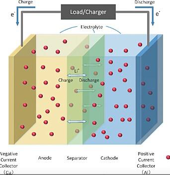 Figur av et litium-ion-batteri.
