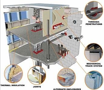 Figur av en vanlig oppbygging av passiv brannsikring.